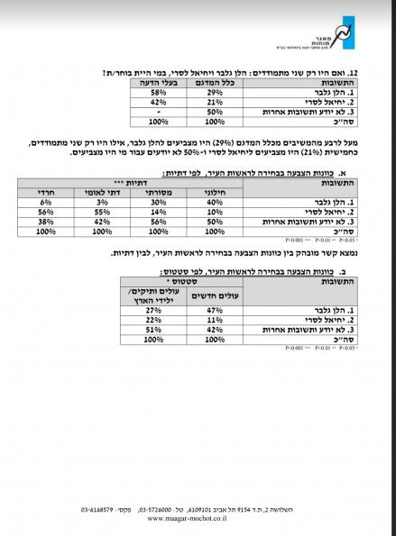 תוצאות הסקר שהציג מטה גלבר בפייסבוק