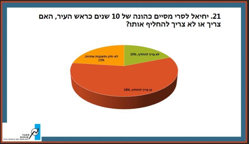 מתוך תוצאות הסקר שערכה חב' מאגר מוחות עבור כצנלסון