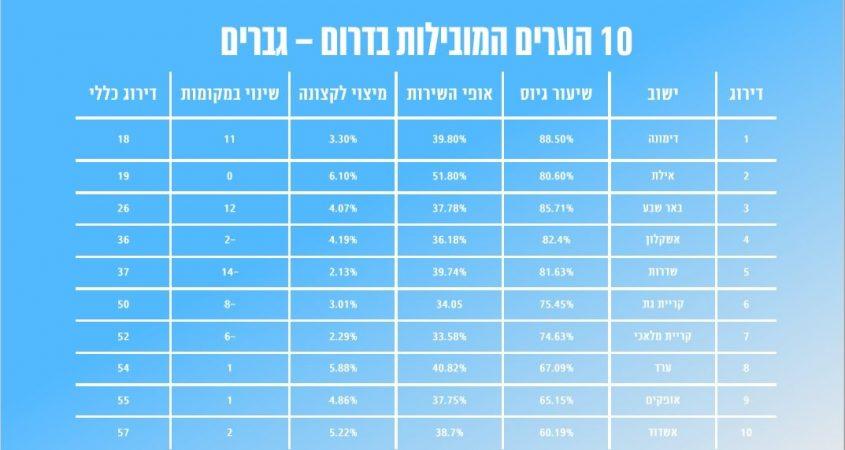 אשדוד 10 ערים מובילות בדרום גברים