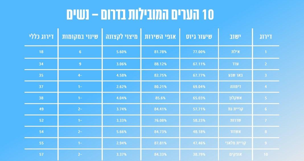 אשדוד 10 ערים מובילות בדרום - נשים