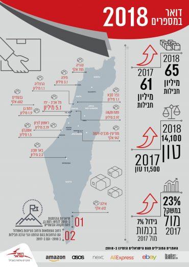 דואר ישראל במספרים, סיכום 2018 באדיבות: דוברות דואר ישראל