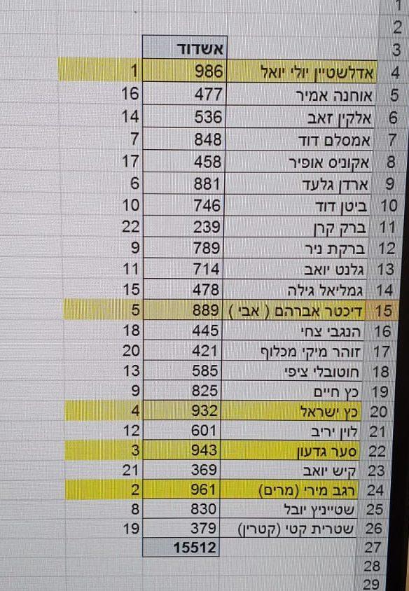 הפריימריז בליכוד: תוצאות ההצבעה באשדוד