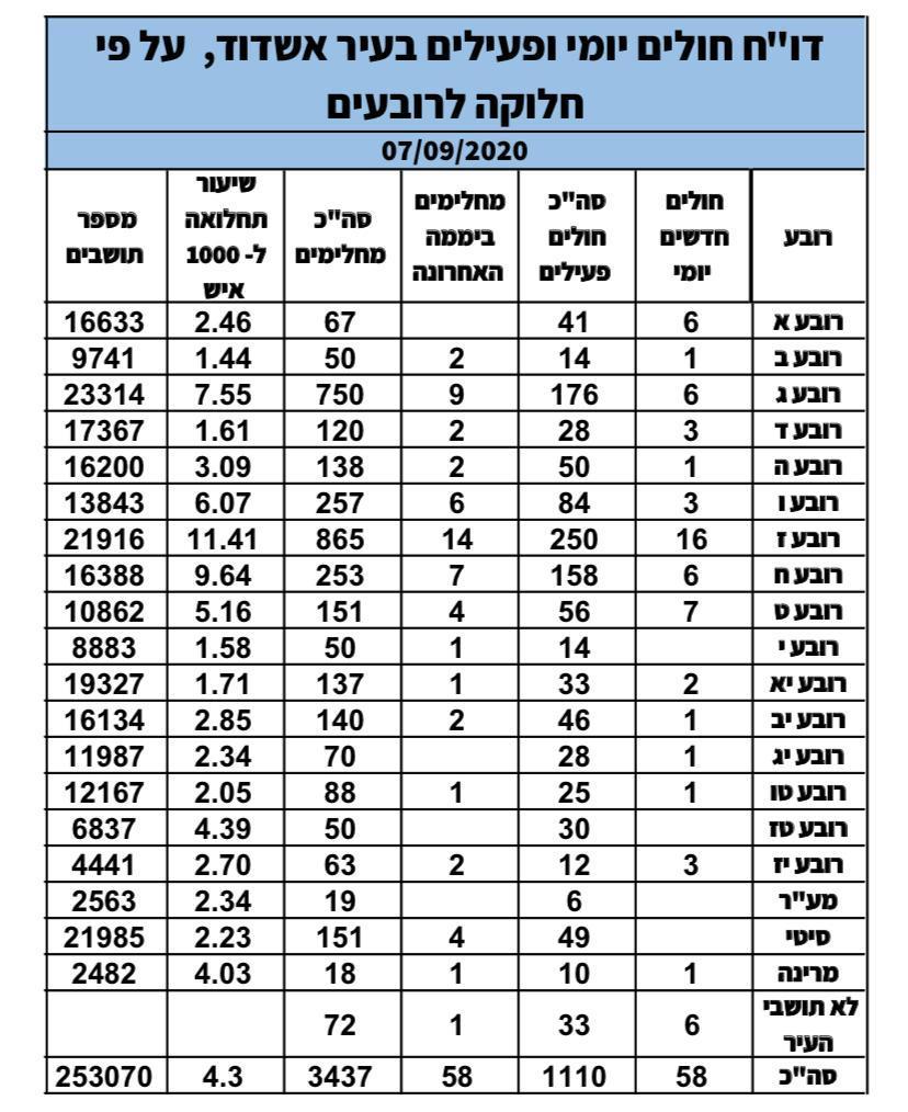 תחלואת קורונה לפי רבעי מגורים באשדוד. הפקה: עיריית אשדוד