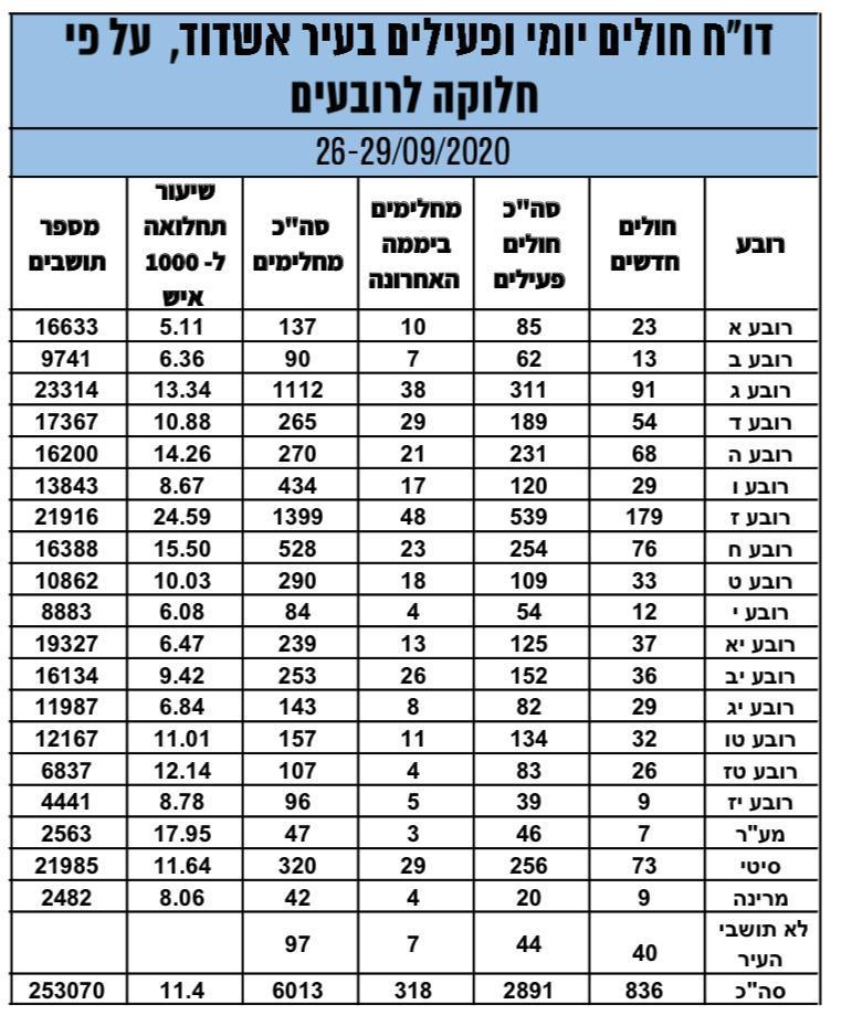 התפשטות נגיף קורונה באשדוד: פילוח לפי רבעים. עיבוד: עיריית אשדוד