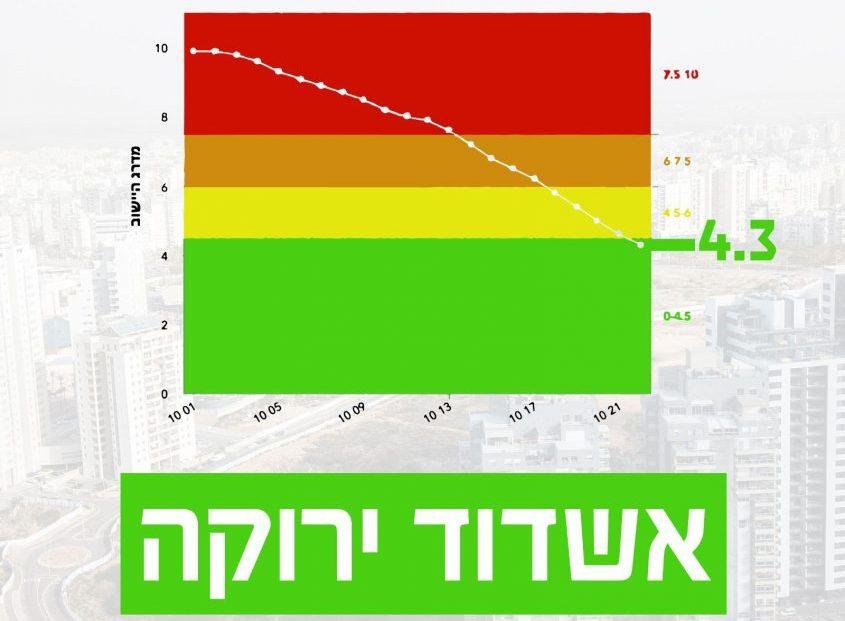 המהפך: אשדוד שהייתה אדומה בוהקת היא כעת ירוקה