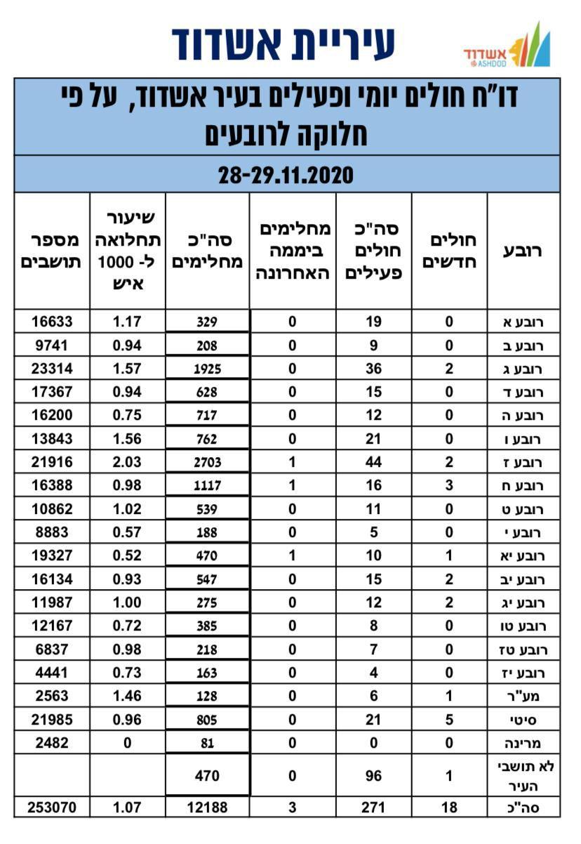 פילוח הנדבקים באשדוד נכון לאתמול, 29.11.20. עיבוד: עיריית אשדוד