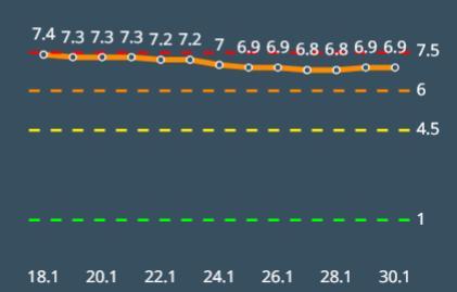 אשדוד מתרחקת מהקו האדום