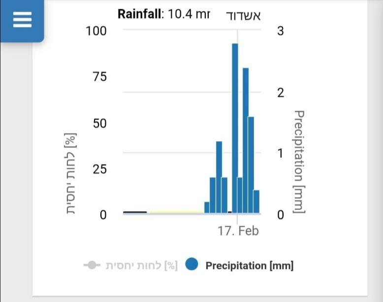 """10.4 מ""""מ של גשם באשדוד"""