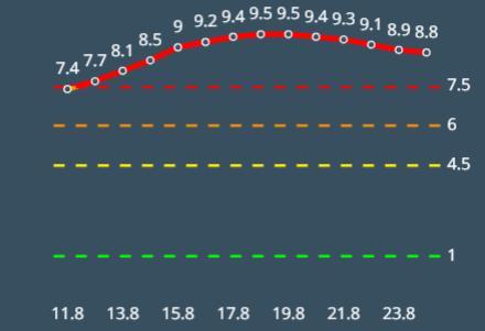 ירידה רצופה של מספר ימים במדד הרמזור